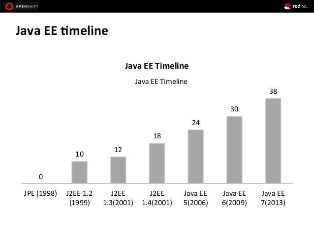 Java  EE  *meline   0   10   12   18   24   30   38   JPE  (1998)   J2EE  1.2   (1999)   J2E...