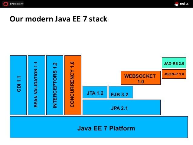 Our  modern  Java  EE  7  stack   Java EE 7 Platform CDI1.1 BEANVALIDATION1.1 INTERCEPTORS1.2 CONCURRENCY1.0 J...