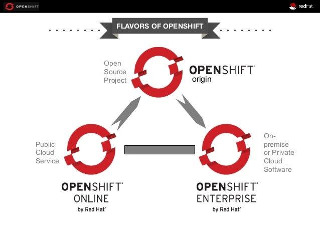 origin Public Cloud Service On- premise or Private Cloud Software Open Source Project FLAVORS OF OPENSHIFT