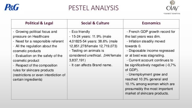 Pestle Analysis of L'Oreal