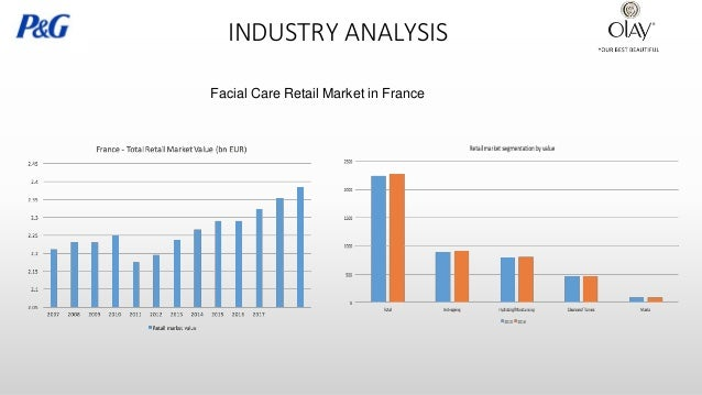 Us cosmetics market analysis