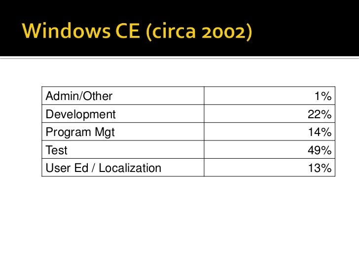 Windows CE (circa 2002)<br />