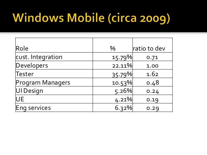 Windows Mobile (circa 2009)<br />