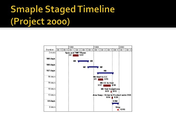 Smaple Staged Timeline (Project 2000)<br />