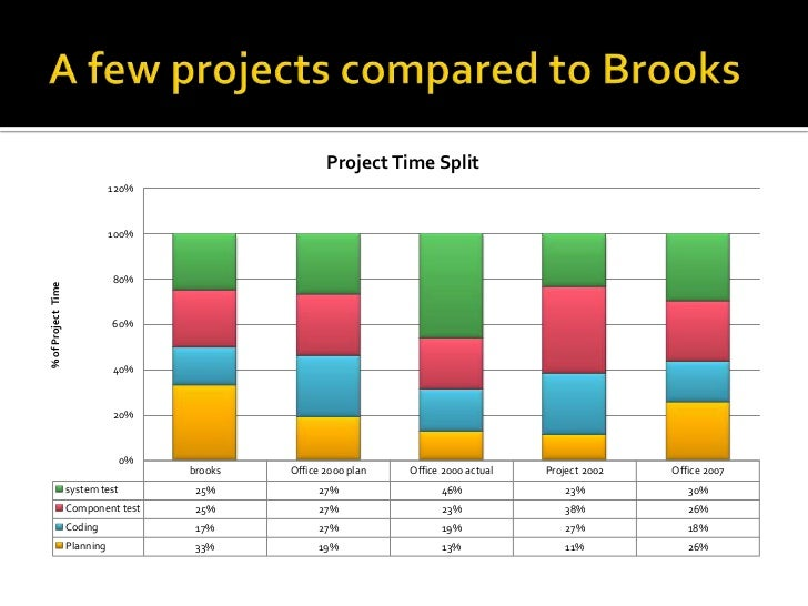 A few projects compared to Brooks<br />