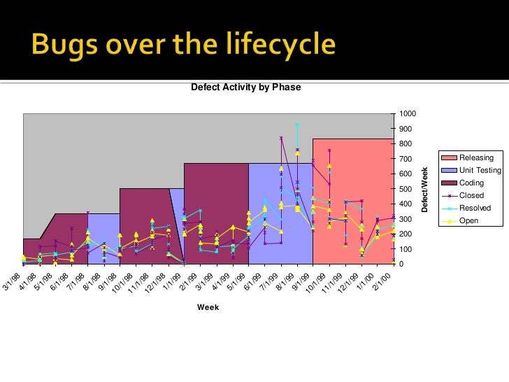 Bugs over the lifecycle<br />