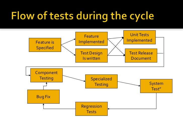 Flow of tests during the cycle<br />Unit TestsImplemented<br />FeatureImplemented<br />Feature isSpecified<br />Test Desig...