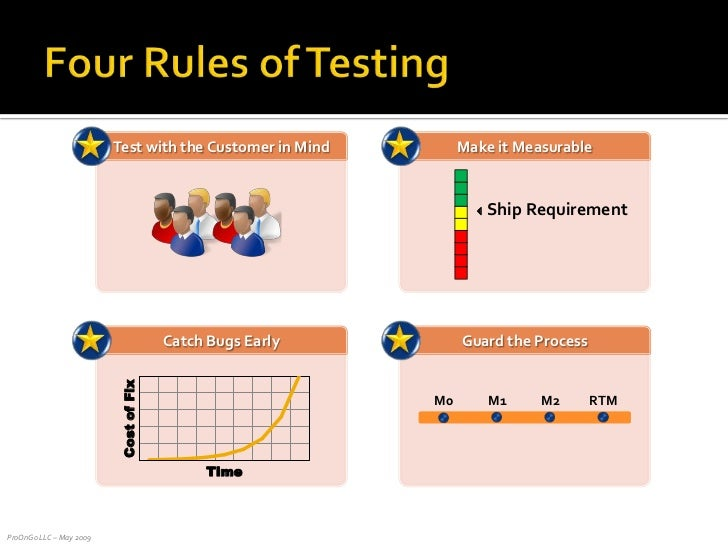 Four Rules of Testing<br />Guard the Process<br />Catch Bugs Early<br />Test with the Customer in Mind<br />M0<br />M1<br ...