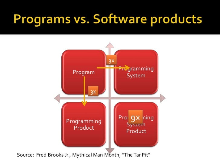 """Programs vs. Software products<br />3x<br />3x<br />9x<br />Source:  Fred Brooks Jr., Mythical Man Month, """"The Tar Pit""""<br />"""