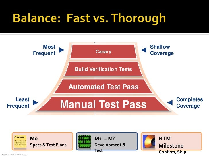 Balance:  Fast vs. Thorough<br />Canary<br />Most<br />Frequent<br />Shallow Coverage<br />Least<br />Frequent<br />Comple...