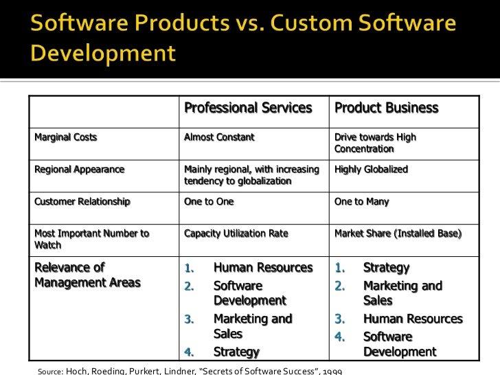 "Software Products vs. Custom Software Development<br />Source: Hoch, Roeding, Purkert, Lindner, ""Secrets of Software Succe..."