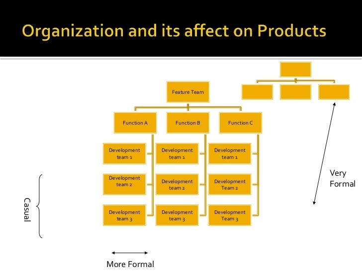 Organization and its affect on Products<br />VeryFormal<br />Casual<br />More Formal<br />