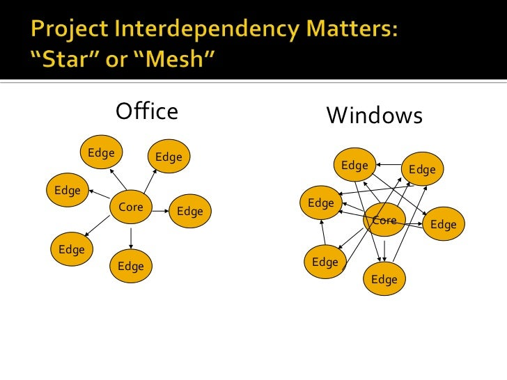"""Project Interdependency Matters:""""Star"""" or """"Mesh""""<br />Office<br />Windows<br />Edge<br />Edge<br />Edge<br />Edge<br />Edg..."""