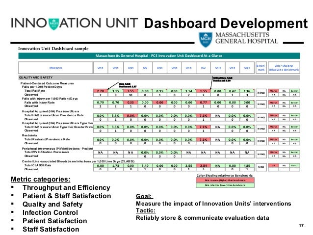 Developing The Dashboard - Quality dashboard template