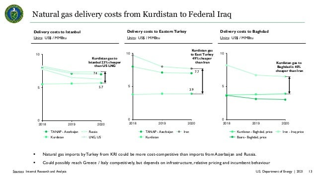U.S. Department of Energy | 2021 13 Sources: Internal Research and Analysis Natural gas delivery costs from Kurdistan to F...