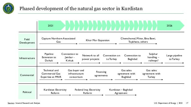 U.S. Department of Energy | 2021 17 Sources: Internal Research and Analysis Phased development of the natural gas sector i...