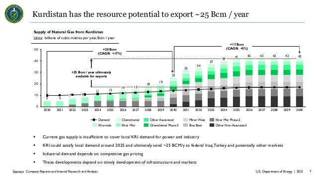 U.S. Department of Energy | 2021 7 Sources: Company Reports and Internal Research and Analysis Kurdistan has the resource ...