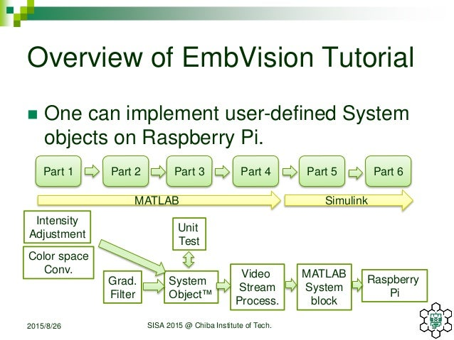 Developing Video Signal Processing Algorithms for Embedded