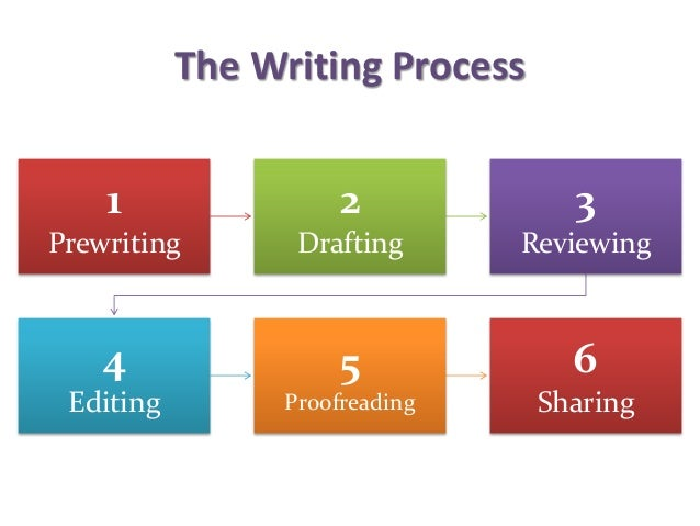 The Key To Writing A Process Analysis Essay