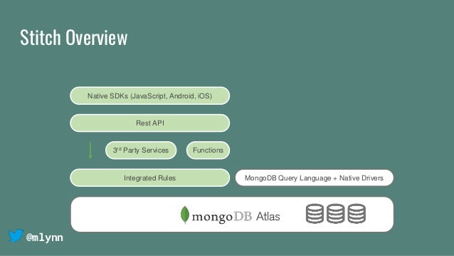@mlynn Stitch Overview MongoDB Query Language + Native DriversIntegrated Rules Functions3rd Party Services Native SDKs (Ja...