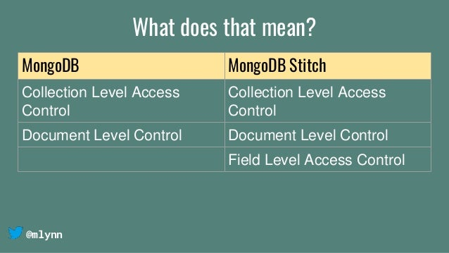 @mlynn What does that mean? MongoDB MongoDB Stitch Collection Level Access Control Collection Level Access Control Documen...