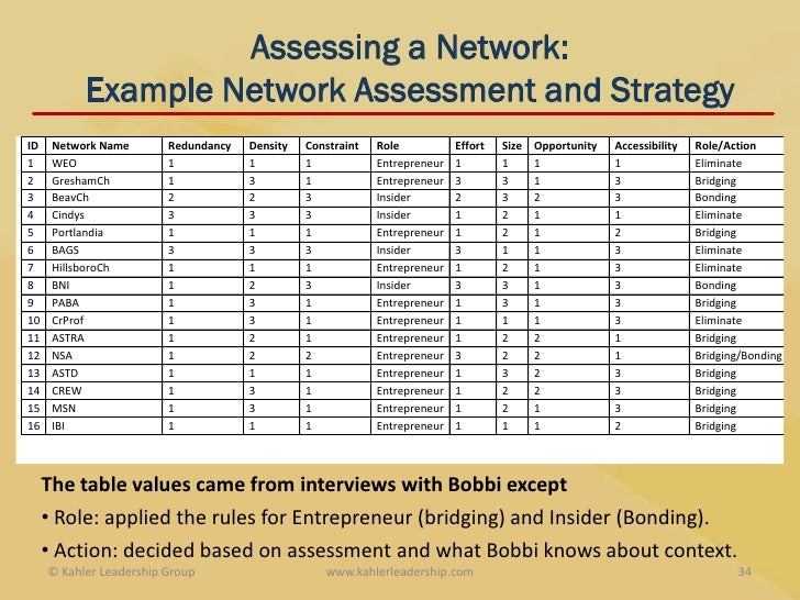 ... 34. Assessing A Network: Example Network Assessment ...