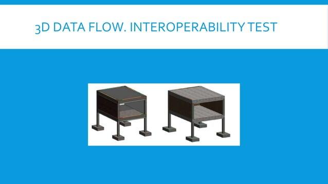 3D DATA FLOW. INTEROPERABILITYTEST