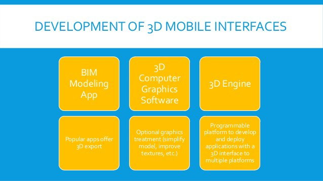 DEVELOPMENT OF 3D MOBILE INTERFACES BIM Modeling App Popular apps offer 3D export 3D Computer Graphics Software Optional g...