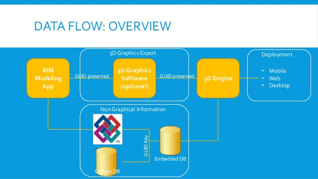 DATA FLOW: OVERVIEW BIM Modeling App 3D Engine 3G Graphics Software (optional) 3D Graphics Export Non Graphical Informatio...