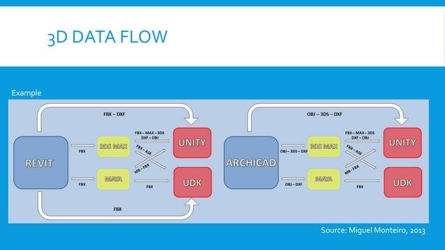 3D DATA FLOW Example Source: Miguel Monteiro, 2013
