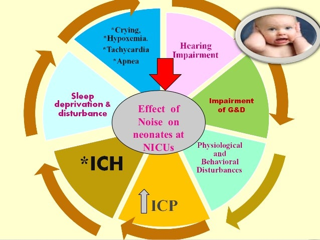 Effect of Noise on neonates at NICUs