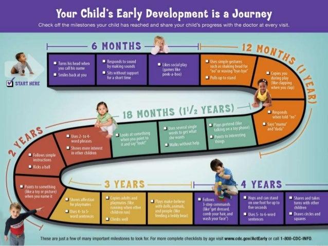 babys emotional milestones Social & emotional development chart for blind & visually impaired babies & children.