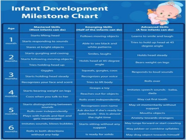 Printable developmental milestones chart altavistaventures Gallery