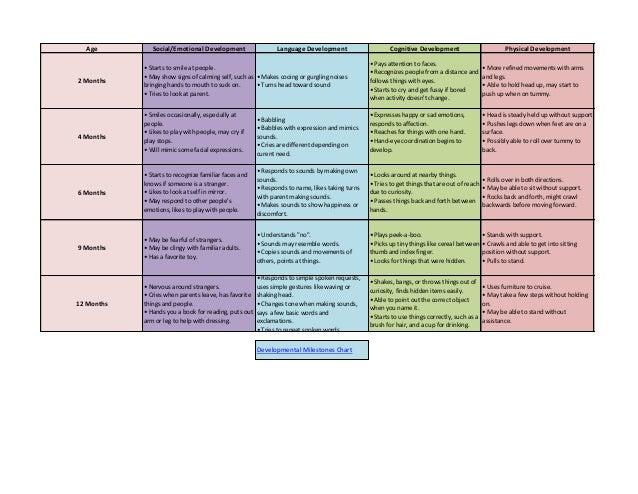 Developmental milestones chart for young children