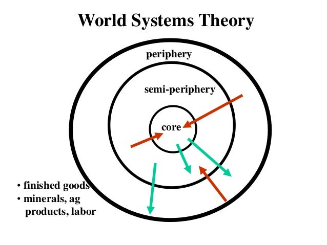 world system theory Rbert spencer's evolutionary sociology immanuel wallerstein wallerstein's world-systems theory by frank w elwell marx's legacy in social theory does not lie in his predictions of.