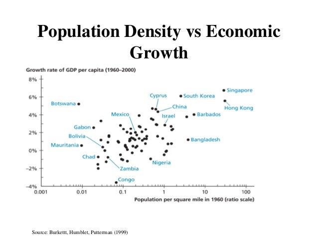 development versus population growth Population growth and the food crisis n sadik dr nafis sadik is executive director of the united nations fund for population activities (unfpa.