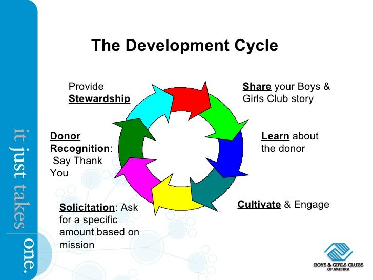 The Development Cycle Share  your Boys & Girls Club story Learn  about the donor Cultivate  & Engage Solicitation : Ask fo...