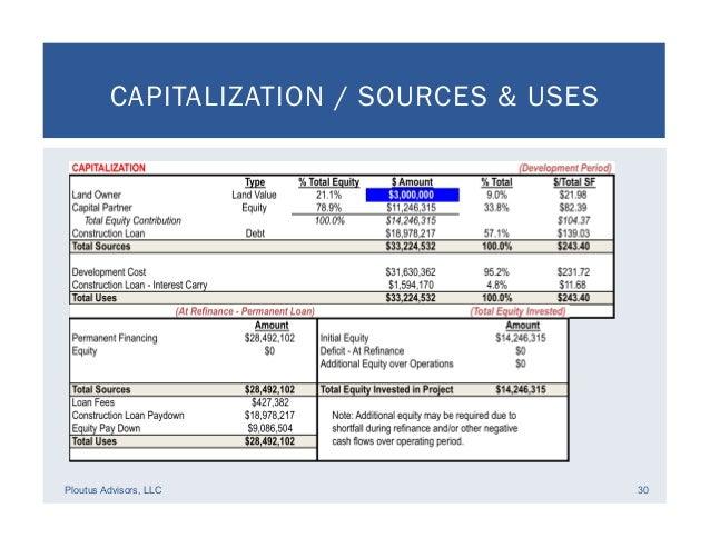Real Estate Development Financial Feasibility