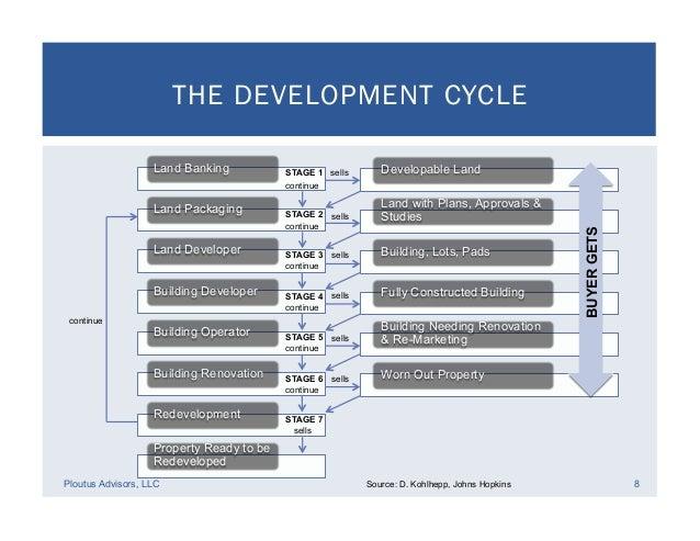 Real Estate Development Flow Chart : Real estate development financial feasibility