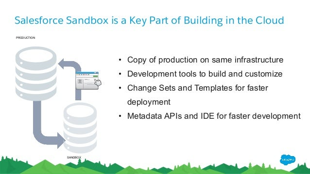 Salesforce application lifecycle management presented to for Salesforce sandbox template