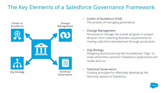 Salesforce Application Lifecycle Management presented to EA