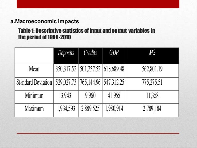 a.Macroeconomic impacts Table 1: Descriptive statistics of input and output variables in the period of 1990-2010  Deposits...