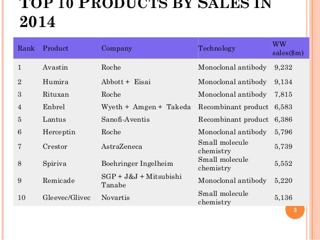Development of biopharmaceuticals industry in india for Top 10 product design companies