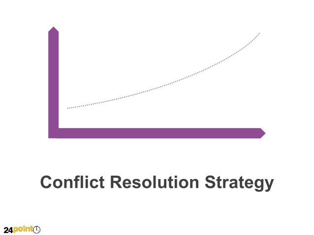 INTENSITY  Conflict Resolution Strategy  TIME