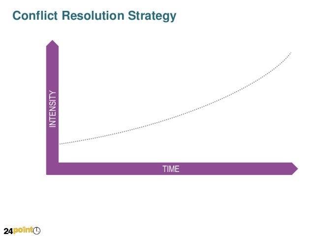 Development of Conflict Over Time - PowerPoint Slide Slide 2