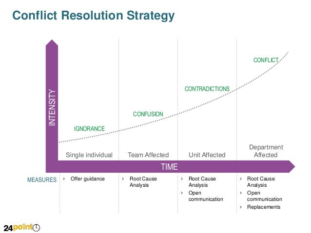 Development of Conflict Over Time - PowerPoint Slide Slide 3
