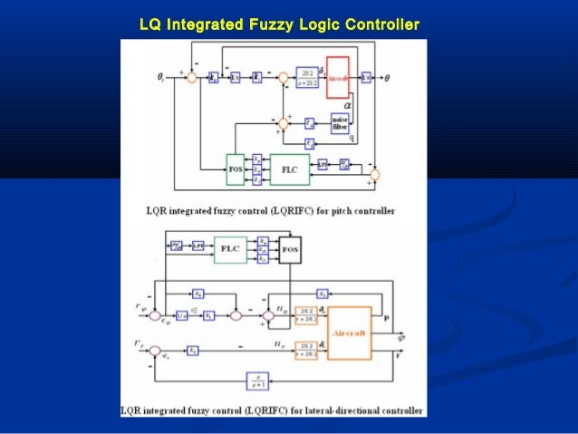 PHD RESEARCH TOPIC IN FUZZY LOGIC - PHD Projects