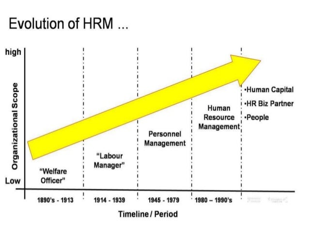 Hrm growth in india