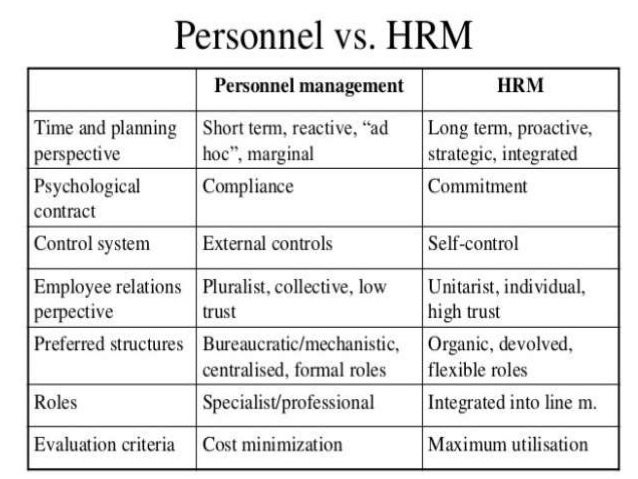 hrm in india Innovative hr practices of indian companies introduction india now becomes a player in the global stage everyone wants to do business with us, this change has given lot of opportunities to our country to grow further but it posed lot of challenges in front of us like indian companies gained confidence to acquire foreign giant companies and try to establish themselves very competitive than the.