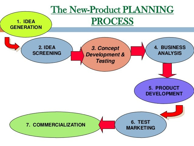 Development of new product